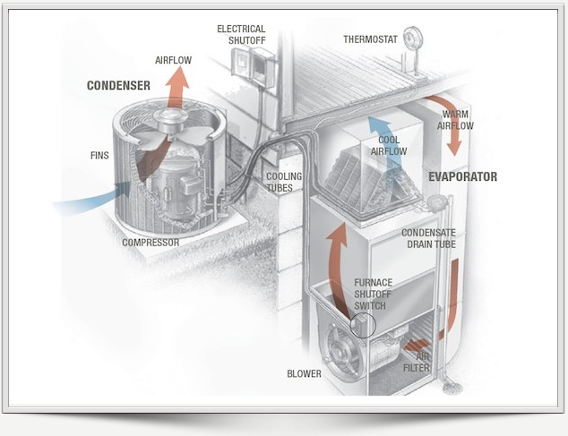 Hvac Systems New  Air Flow Diagram Hvac System